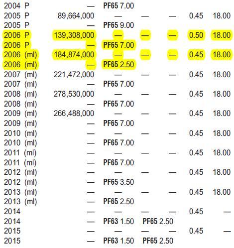 5 cents Canada 2006 - maybe duplication error – Numista