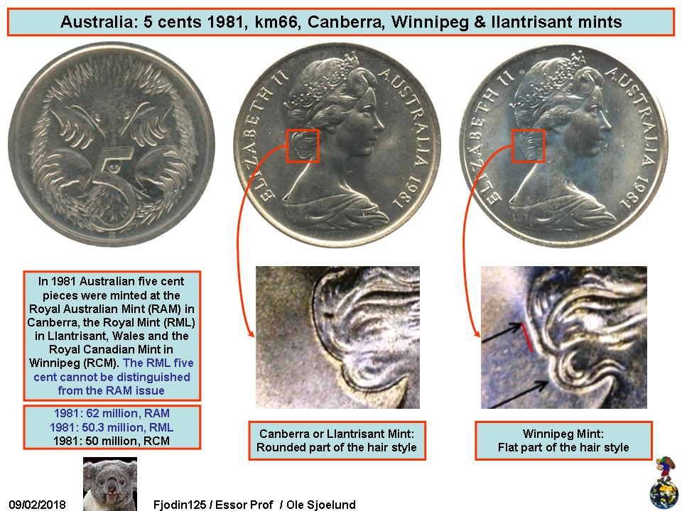 Please add new date for Australia 5 cent of 1981 – Numista